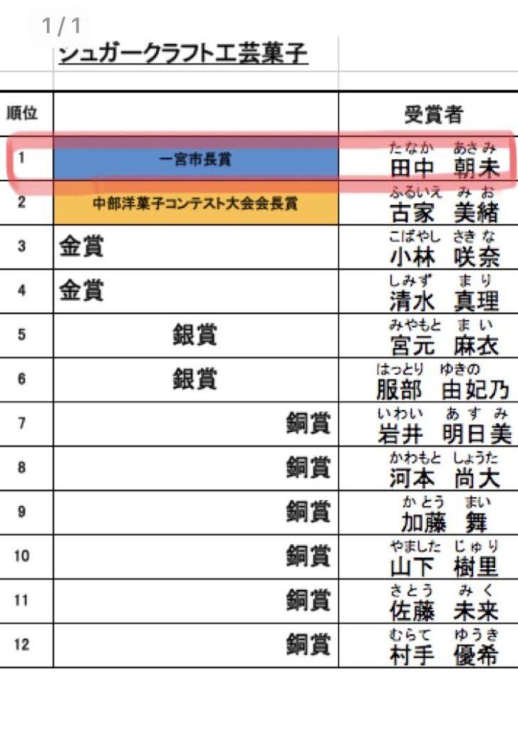 中部洋菓子技術コンテストで「最優秀賞」受賞しました!!